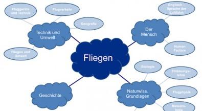 "Lehrer-Handreichung ""Fliegen"""