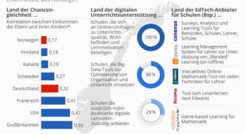 Beispiel Norwegen: Wie Schulen von der Digitalisierung profitieren