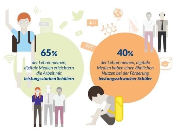 wissensschule_DigiMonitor_BST_Grafik2