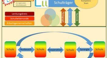 Den digitalen Wandel an Schulen gestalten – systematisch und unterstützt in regionalen Schulnetzwerken