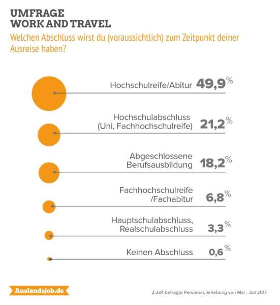 Umfrage: Work and Travel nach dem Abi beliebt – Motive und Sorgen der Backpacker Aktuelles Auslandsaufenthalt Für Lernende Lernen im Ausland wissensBlog