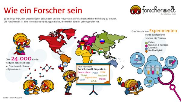 """Die """"Forscherwelt"""" von Henkel ermöglicht Schulkindern seit 2011 zu erleben, wie es ist, ein Forscher zu sein - mittlerweile auch in internationalen Projekten der Bildungsinitiative."""