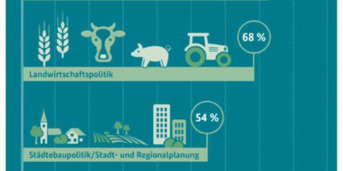 Umweltbewusstsein in Deutschland 2018