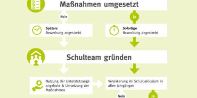 Auszeichnung Verbraucherschule: jetzt bewerben!